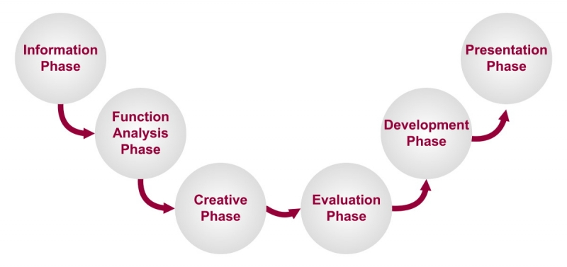 مراحل و فرایند های مهندسی ارزش و تحلیل ارزش در سازمان ها و شرکتها و کسب و کارهای تولیدی و خدماتی