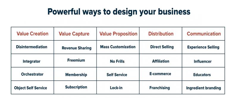 مدل کسب و کار برای سازمان ها و شرکتهای صنعتی