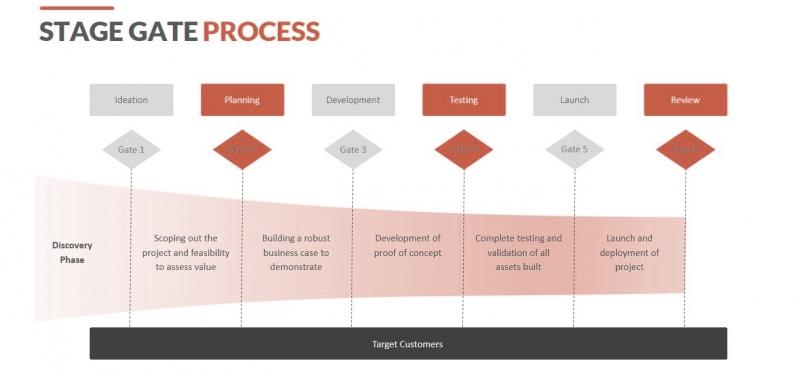 مدل مرحله دروازه در استراتژی توسعه محصول