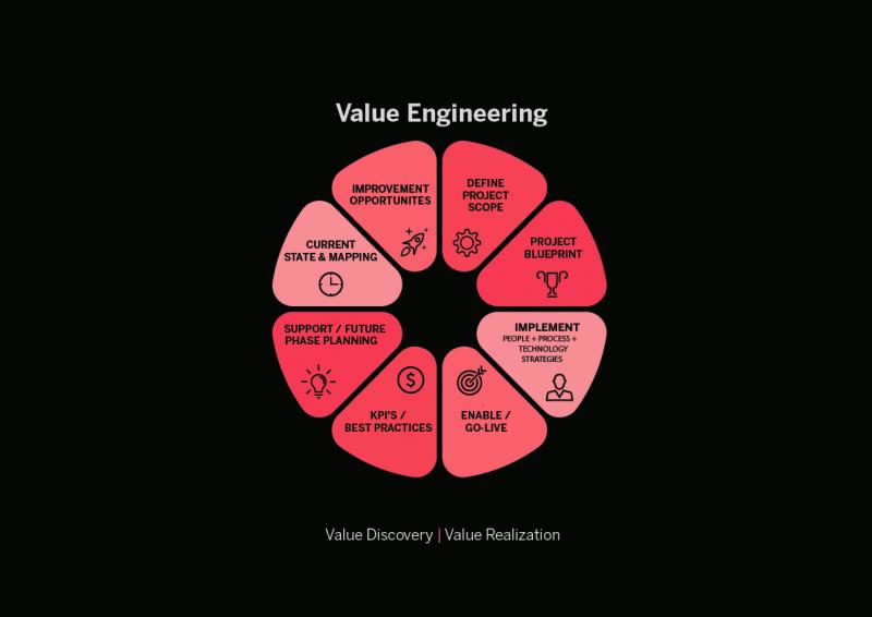 مهندسی ارزش در سازمانها و شرکتها چیست