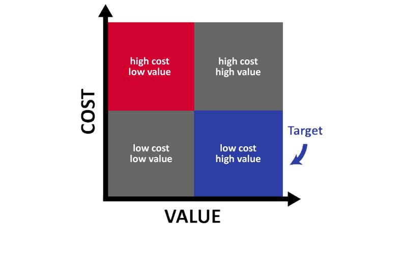 ماتریس تحلیل مهندسی ارزش