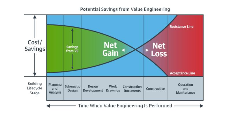 مقاله تعریف مهندسی ارزش