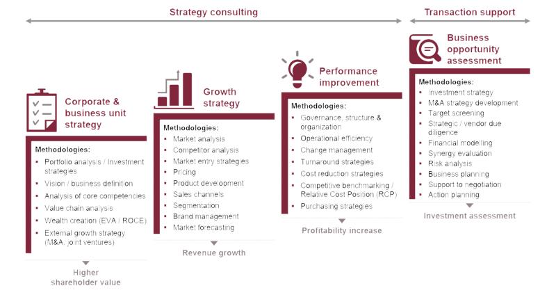 استراتژی های توسعه محصول جدید کدامند