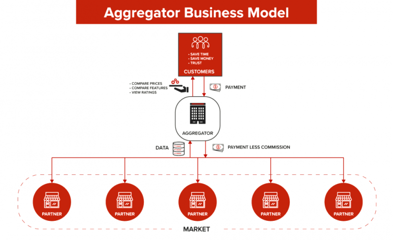 مدل کسب و کار تجمیعی برای شرکتها و سازمانهای تعالی محور