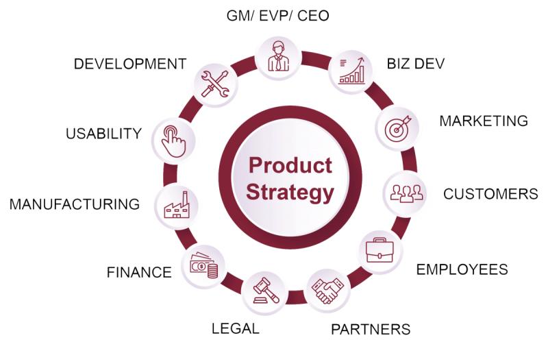 فرایند اجرایی استراتژی توسعه محصول در کسب و کار و سازمان