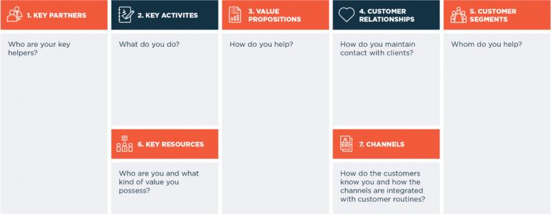 طراحی و تدوین بوم مدل کسب و کار