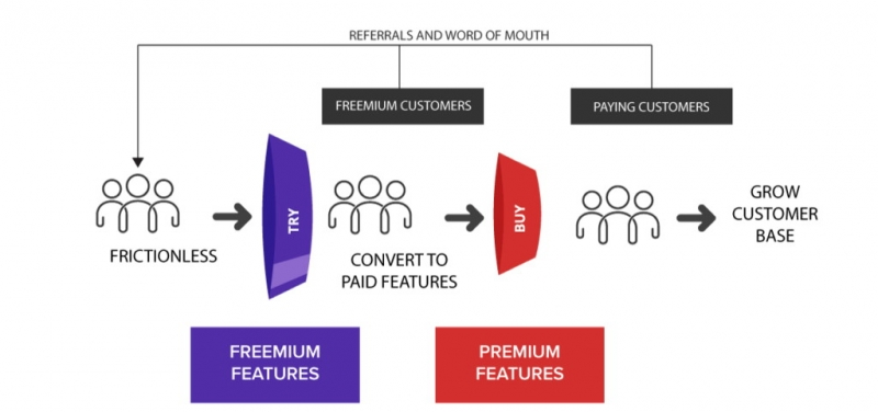 مدل کسب و کار پریمیوم و فریمیوم