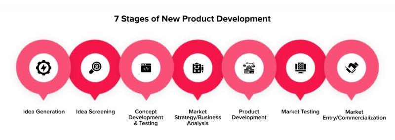 استراتژی توسعه محصول جدید چگونه است مراحل و فرایند