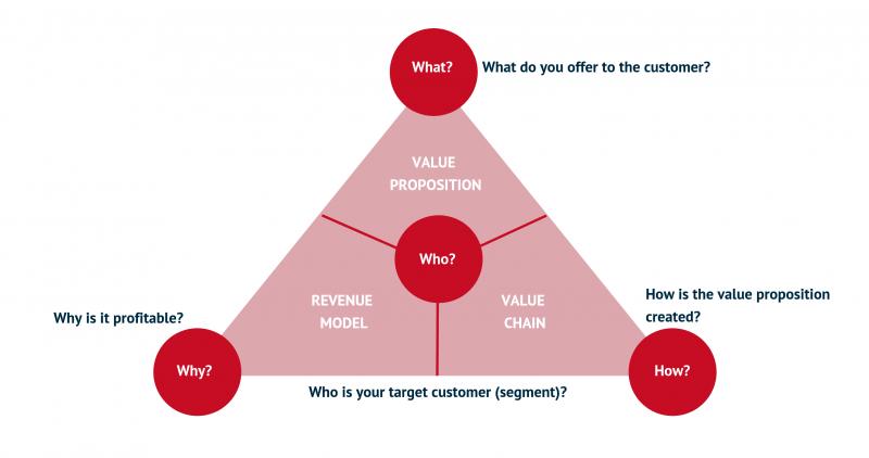 معنی و مفهوم مدل کسب و کار در مدیریت استراتژیک