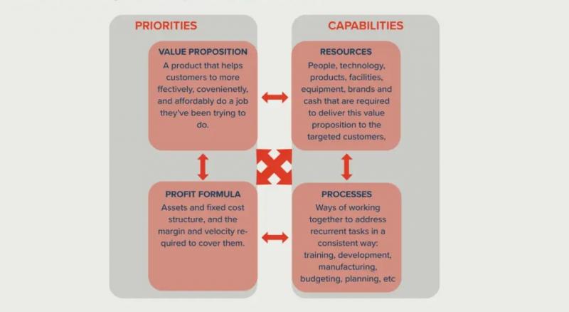 ماتریس و بوم مدل کسب و کار برای کارخانجات تولیدی