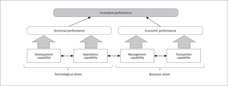 مراحل و فرایند ایجاد قابلیت های پویا
