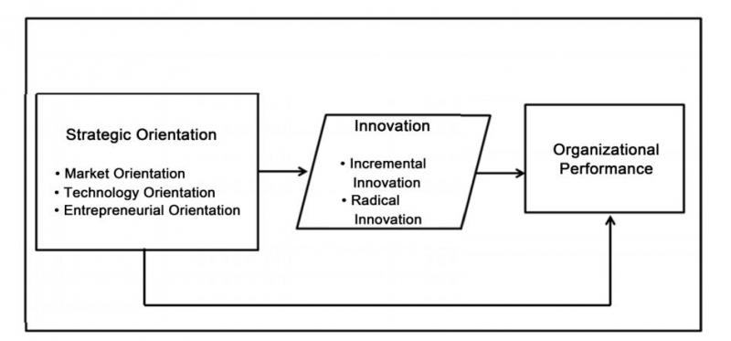 فرایند جهتگیری استراتژیک در شرکتهای دانش بنیان