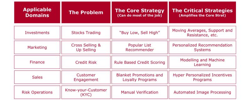 استراتژیست مدیریت استراتژیک چه کسی است