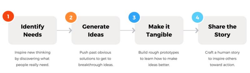 تعریف استراتژیست شرکتی و سازمانهای چند کسب و کاره