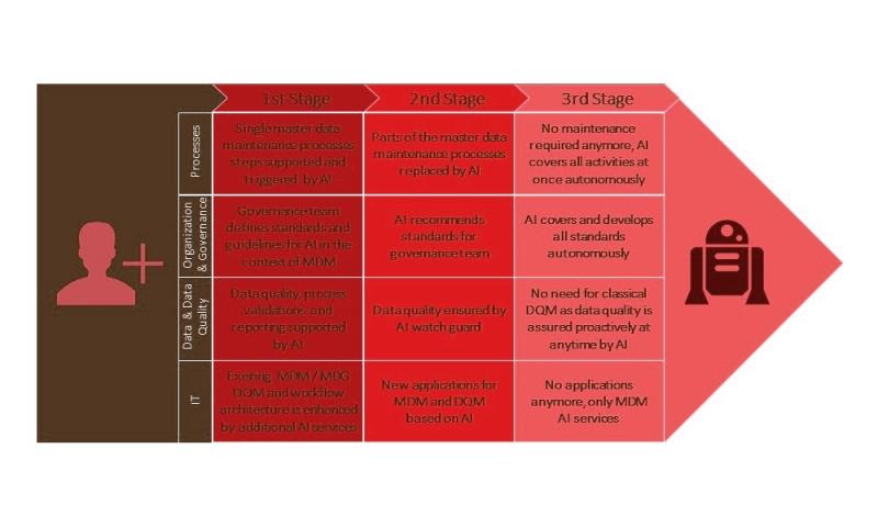 مزایای هوش مصنوعی در مدیریت پروژه های شرکتی