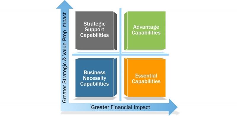 چهارچوب تحلیلی قابلیت های پویا در سازمان و کسب و کار چگونه است