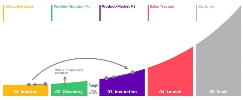 گراف مدیریت استراتژیک کارافرینی سازمانی برای کسب و کارهای استرات آپی و نوپا