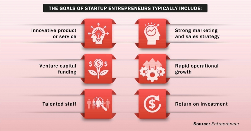 انواع مدل های استراتژی کارافرینی سازمانی شرکتی کدام است؟