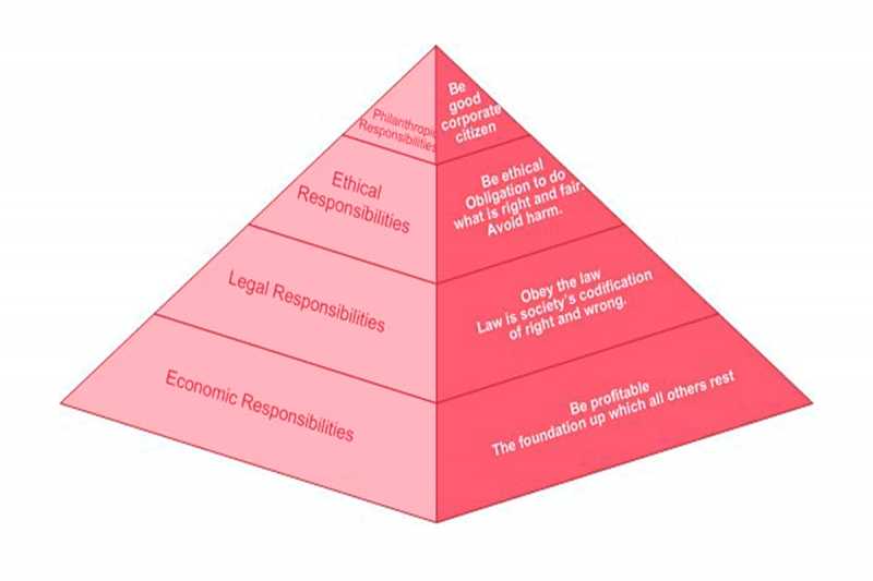 تعریف مدیریت راهبردی و برنامه ریزی راهبردی چیست