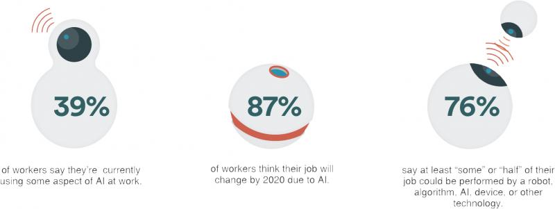 ربات هوش مصنوعی در مدیریت کسب و کار