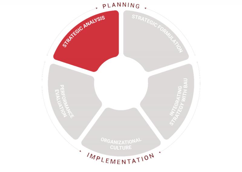 برنامه ریزی و اجرای اهداف راهبردی در سازمان