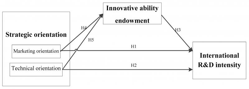 جهت گیری راهبردی و استراتژیک در نهادهاو سازمانهای دولتی