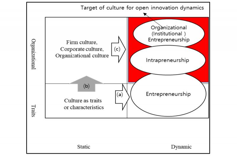 فرایند و مراحل اجرای استراتژی های کارافرینی سازمانی