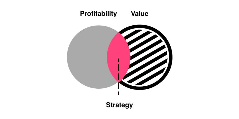 ماهیت و مفهوم استراتزی چیست