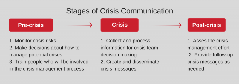 گامهای موثر در کنترل بحران و مدیریت بحران بصورت استراتژیک