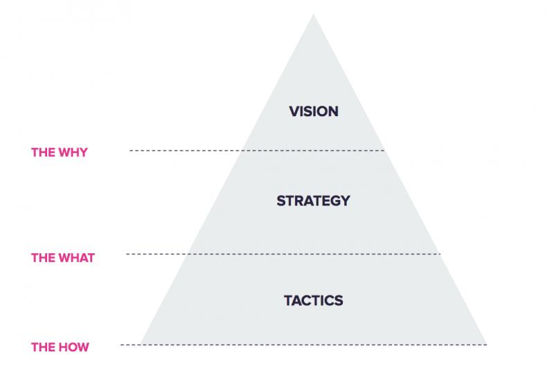 سطوح استراتژی و راهبرد در سازمان