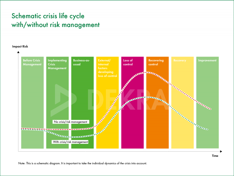 چرخه مدیریت بحران چگونه است