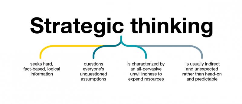 چهار رویکرد اصلی استراتژی با تعریف و مفهومی کاملا ساده