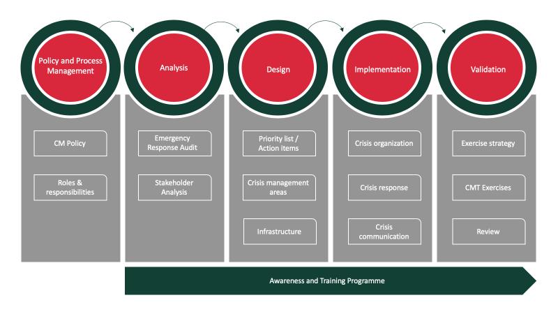 مراحل جامع مدیریت بحران چطور شکل میگیرد