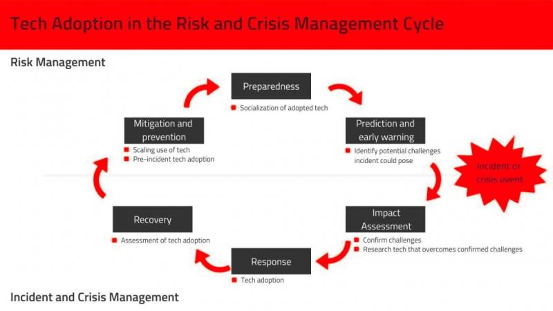 فرایند شکل گیری بحران و مدیریت بحران چیست؟