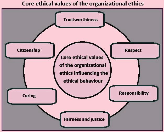 اصلی ترین عوامل اخلاق سازمانی و اخلاق در سازمان و شرکتها کدام اند