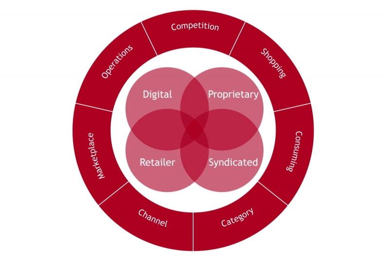 استراتژی های سازمانی و کسب و کار به زبان ساده