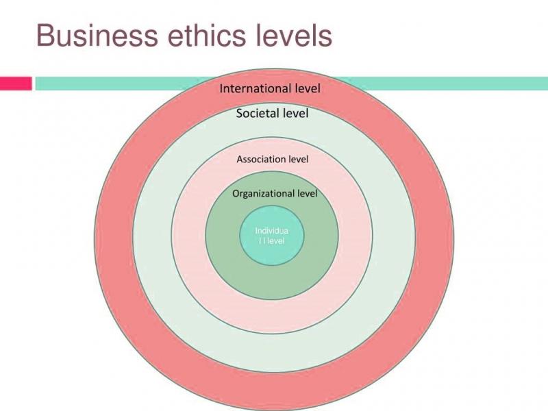 اخلاق کسب و کار و اخلاق سازمانی چطور در پیشبرد اهداف تأثیرگذار هستند؟