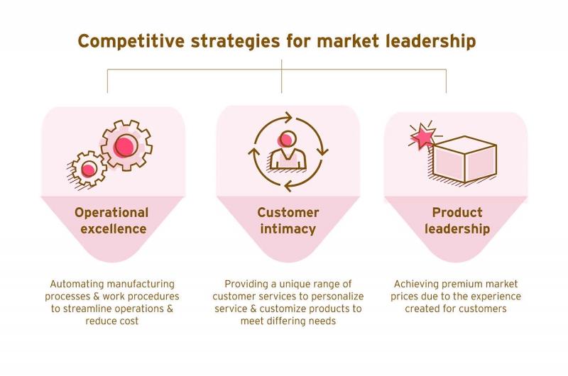 استراتژی و راهبرد با اثربخشی عملیاتی چه فرقی دارد