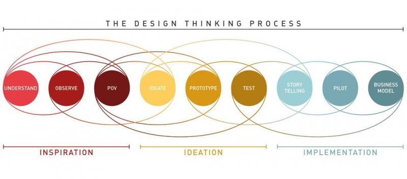 تفکر استراتژیک با مفهوم استراتژی به زبان ساده بیان میشود