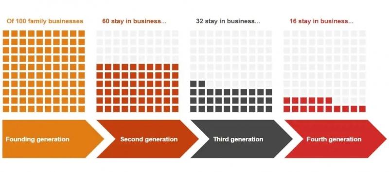مدیریت شرکت های خانوادگی و کسب و کارها چگونه است