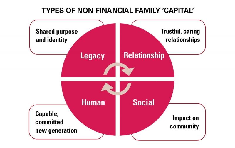 استراتژی شرکت های خانوادگی  چگونه تدوین می شود