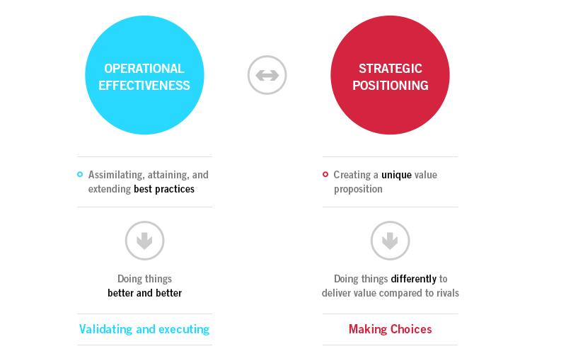 تعریف اثربخشی عملیاتی و استراتژی چیست