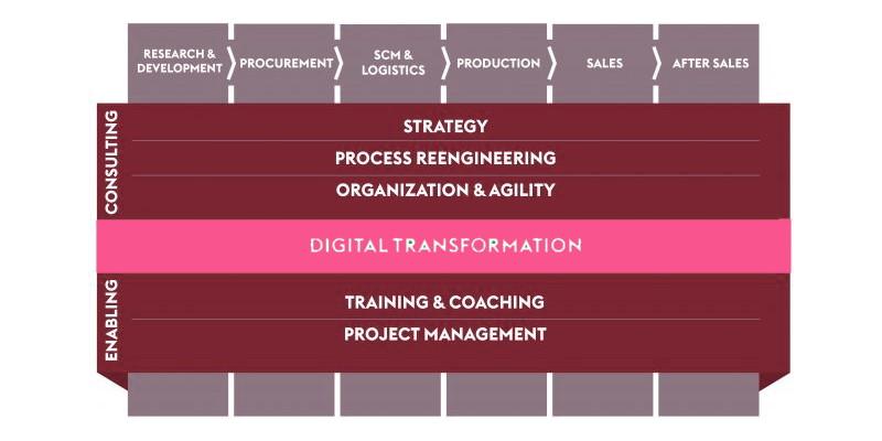 تعریف مشاوره سازمانی چیست