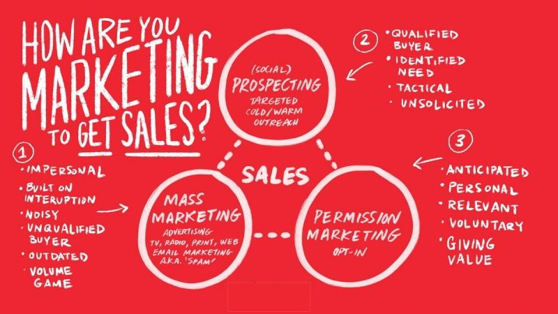 اجرای کمپین استراتژی بازاریابی اجازه ای