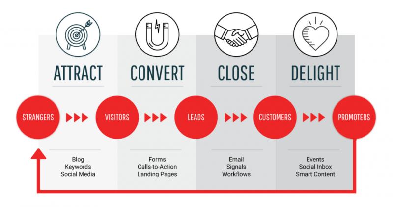 اجرای استراتژی بازاریابی اجازه ای به همراه فرایندها