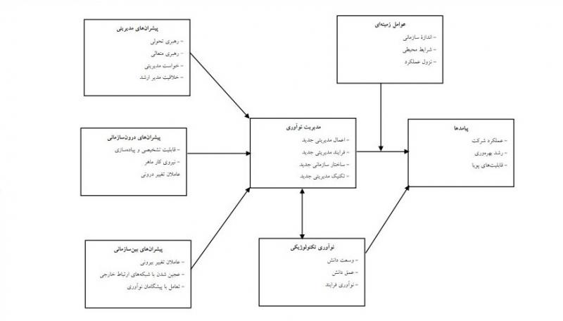 مراحل توسعه نوآوری در سازمان چیست