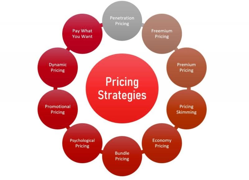 استراتژی قیمت گذاری مختلف