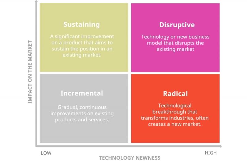 ماتریس مدیریت نوآوری و انواع نوآوری سازمانی